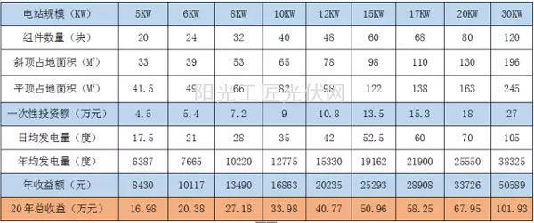 光伏电站投资收益一览表